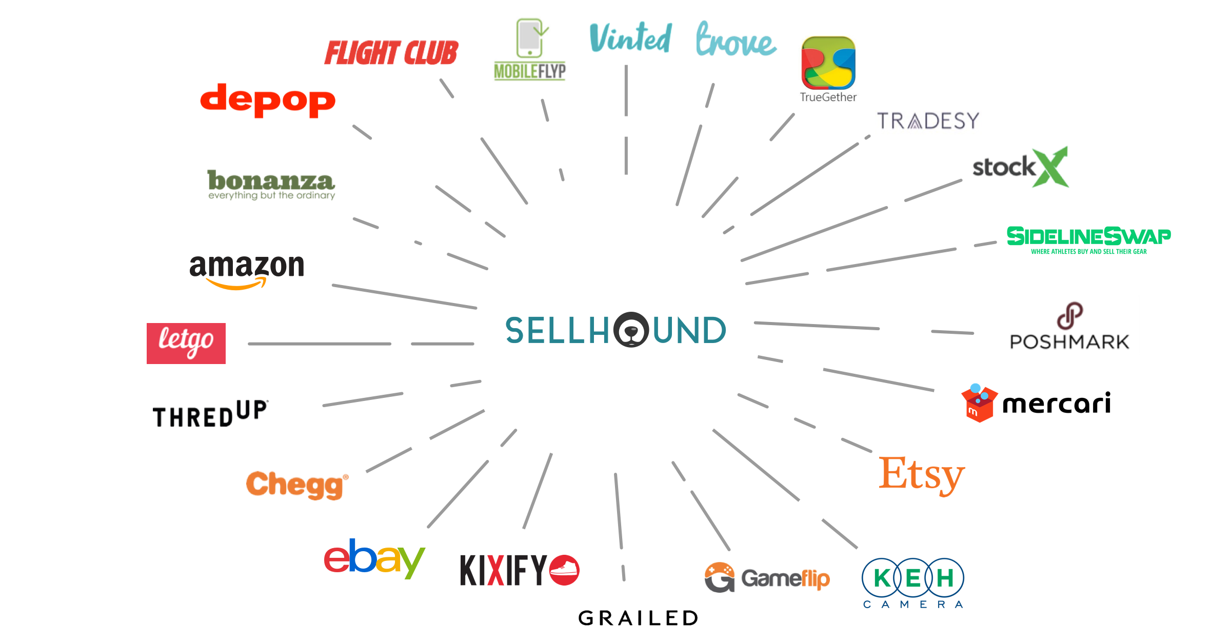 Figure Out the Best Place to Sell Your Stuff With the First Comprehensive Secondhand Marketplace Directory!